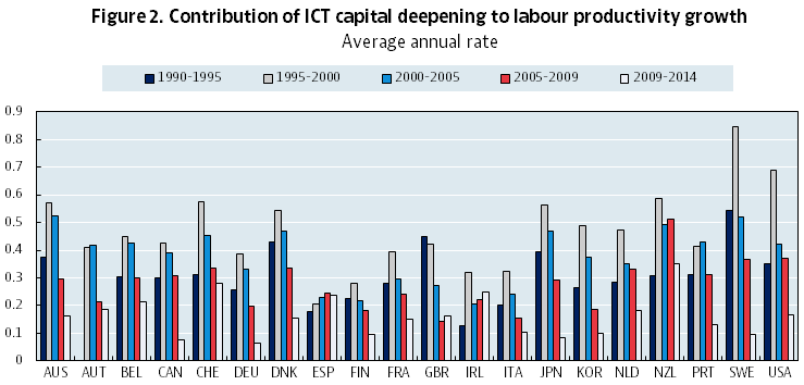 Fig2-contribution-ICT-capital.fw
