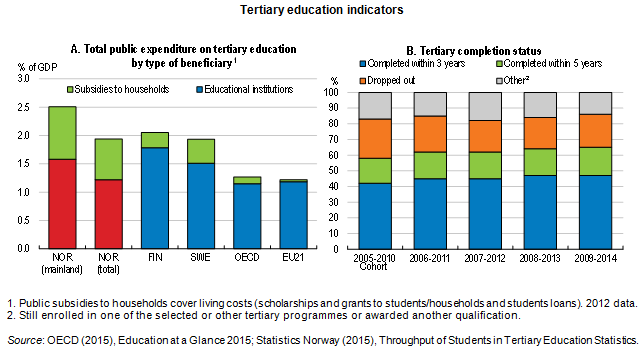 tertiary ed norway