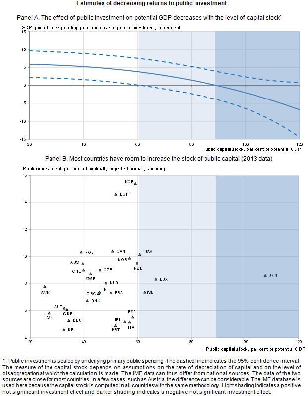 estimates-of-decreasing-returns-to-public-investment