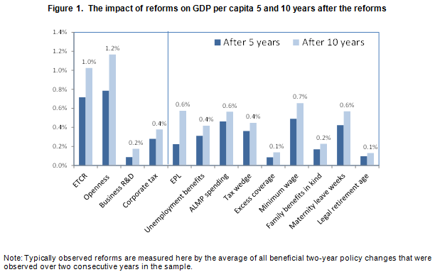 impact-reforms-on-gdp-egert1
