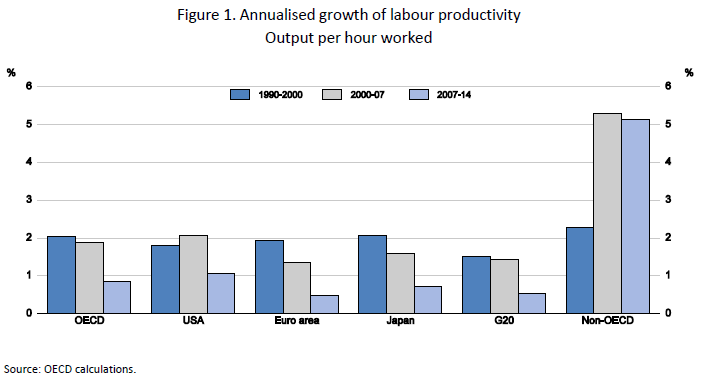 annualised-growth-of-labour-prod-blog