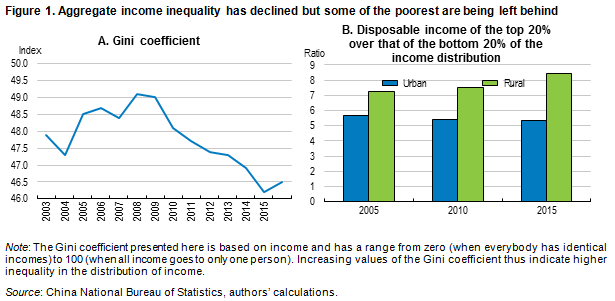 China inequality blog 1