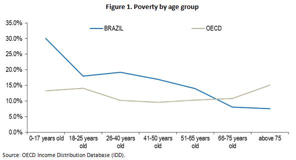 Brazil pov by age