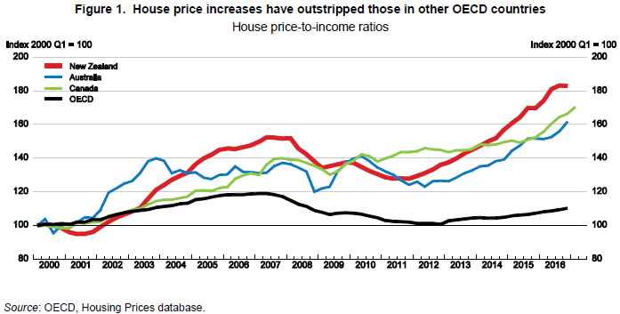 The downsides of new zealand s inflated house prices for Mansion prices